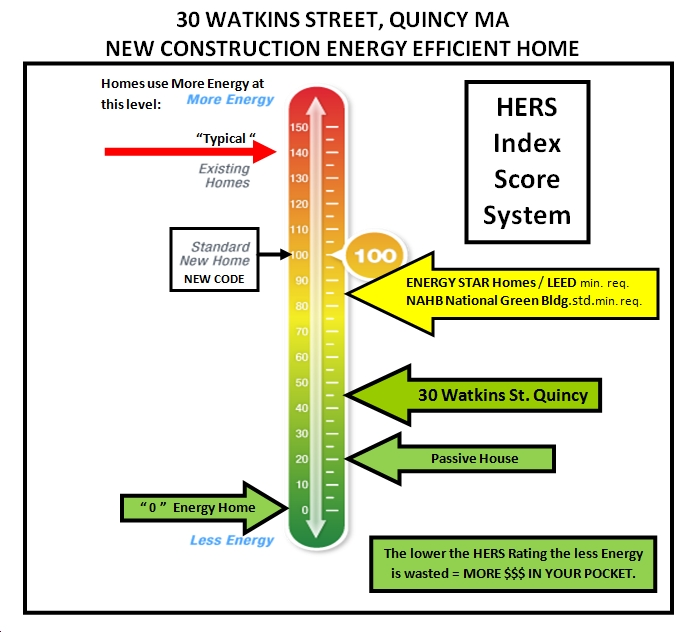 30 watkins st., quincy, ma energy star home, hers rating 46