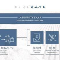 BlueWave Community Solar