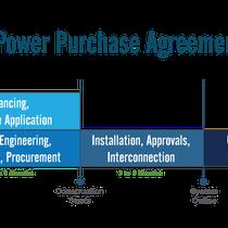 Solar PPA Process